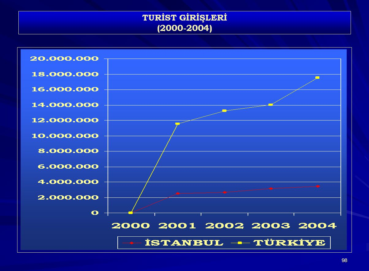 TURİST GİRİŞLERİ (2000-2004)