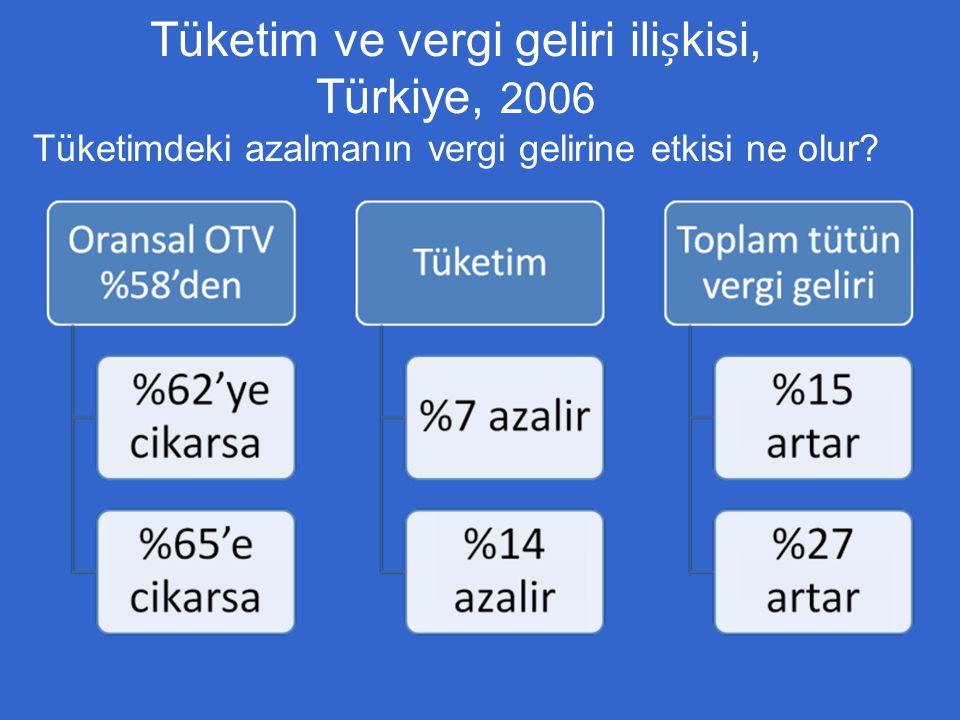 Tüketim ve vergi geliri ilișkisi, Türkiye, 2006 Tüketimdeki azalmanın vergi gelirine etkisi ne olur