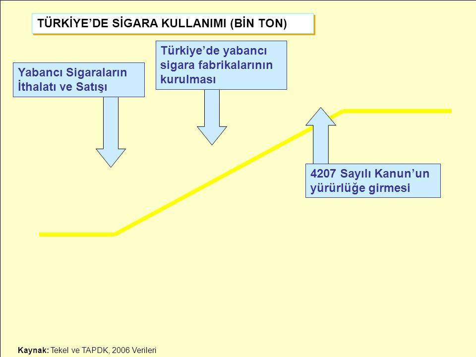 TÜRKİYE'DE SİGARA KULLANIMI (BİN TON)