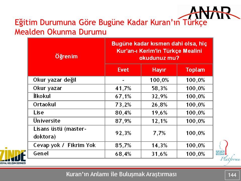 Eğitim Durumuna Göre Bugüne Kadar Kuran'ın Türkçe Mealden Okunma Durumu