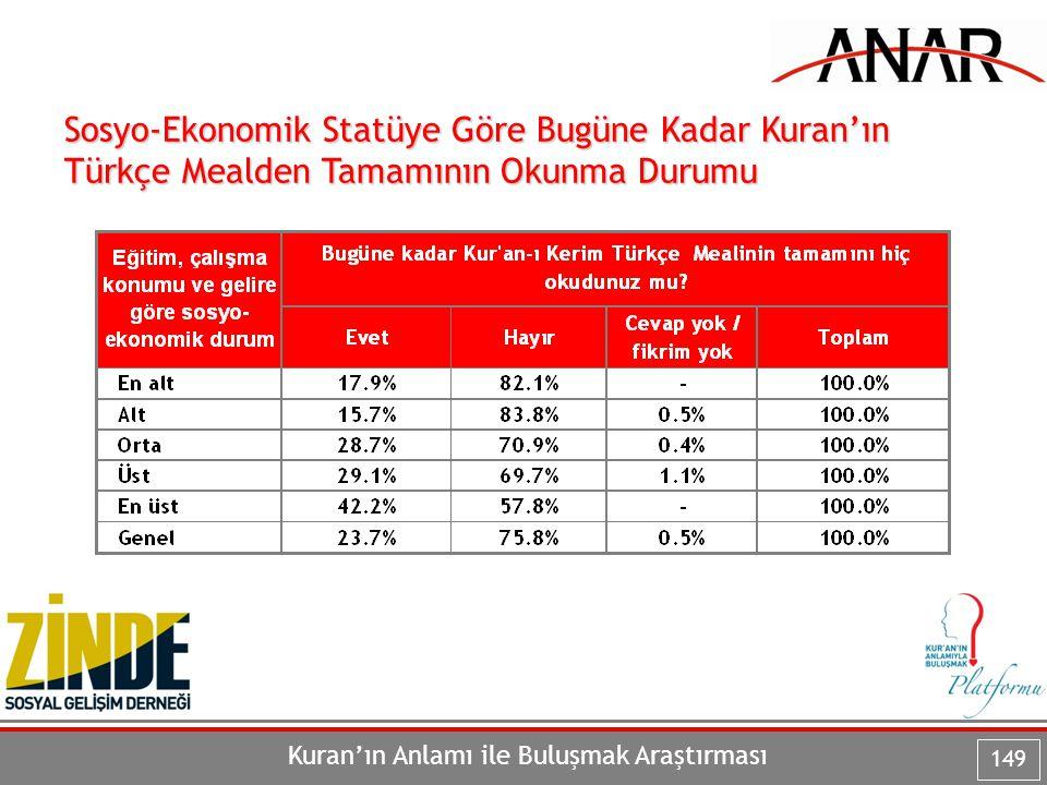 Sosyo-Ekonomik Statüye Göre Bugüne Kadar Kuran'ın Türkçe Mealden Tamamının Okunma Durumu