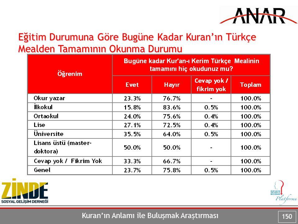 Eğitim Durumuna Göre Bugüne Kadar Kuran'ın Türkçe Mealden Tamamının Okunma Durumu