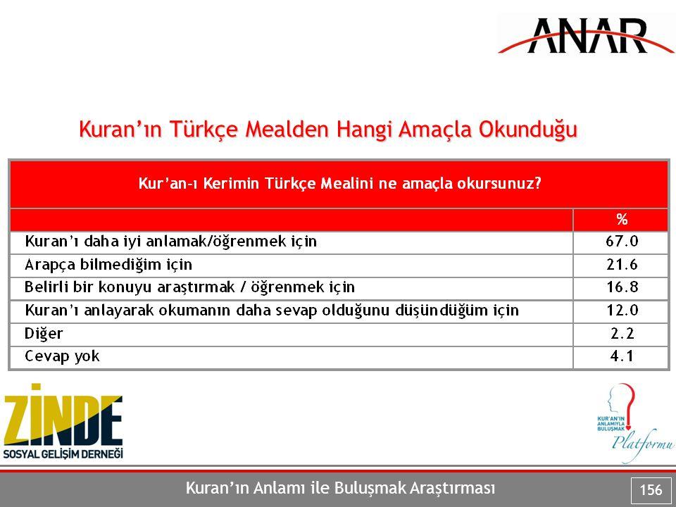 Kuran'ın Türkçe Mealden Hangi Amaçla Okunduğu