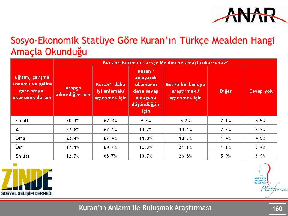 Sosyo-Ekonomik Statüye Göre Kuran'ın Türkçe Mealden Hangi Amaçla Okunduğu