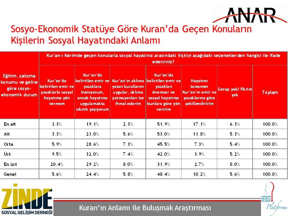Sosyo-Ekonomik Statüye Göre Kuran'da Geçen Konuların Kişilerin Sosyal Hayatındaki Anlamı