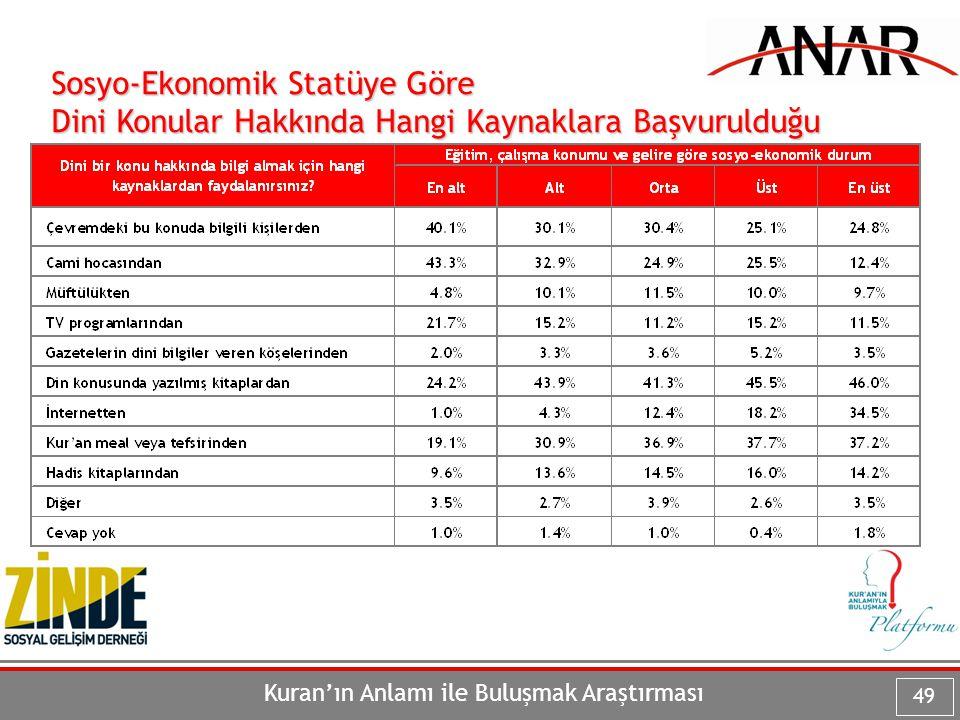 Sosyo-Ekonomik Statüye Göre