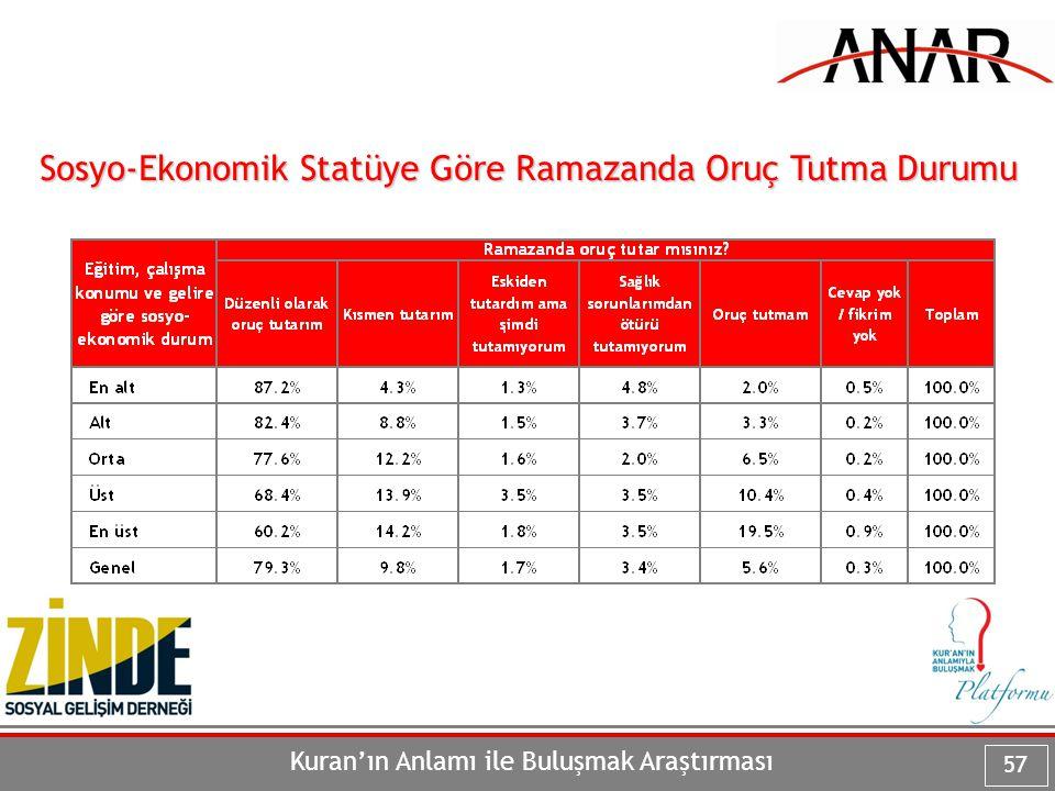 Sosyo-Ekonomik Statüye Göre Ramazanda Oruç Tutma Durumu