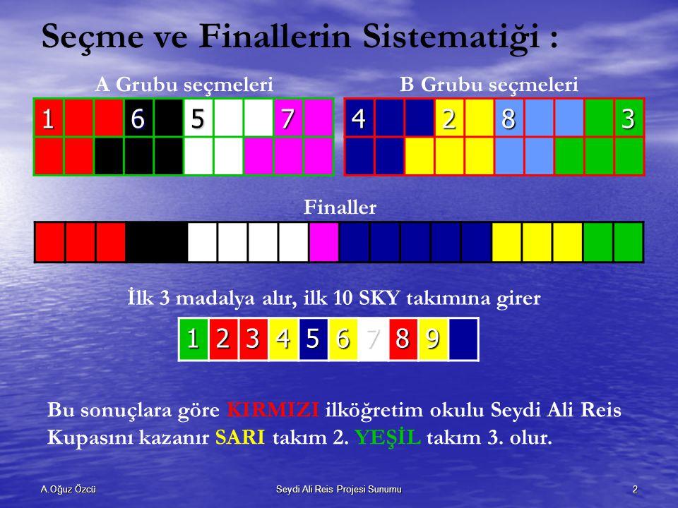 Seçme ve Finallerin Sistematiği :
