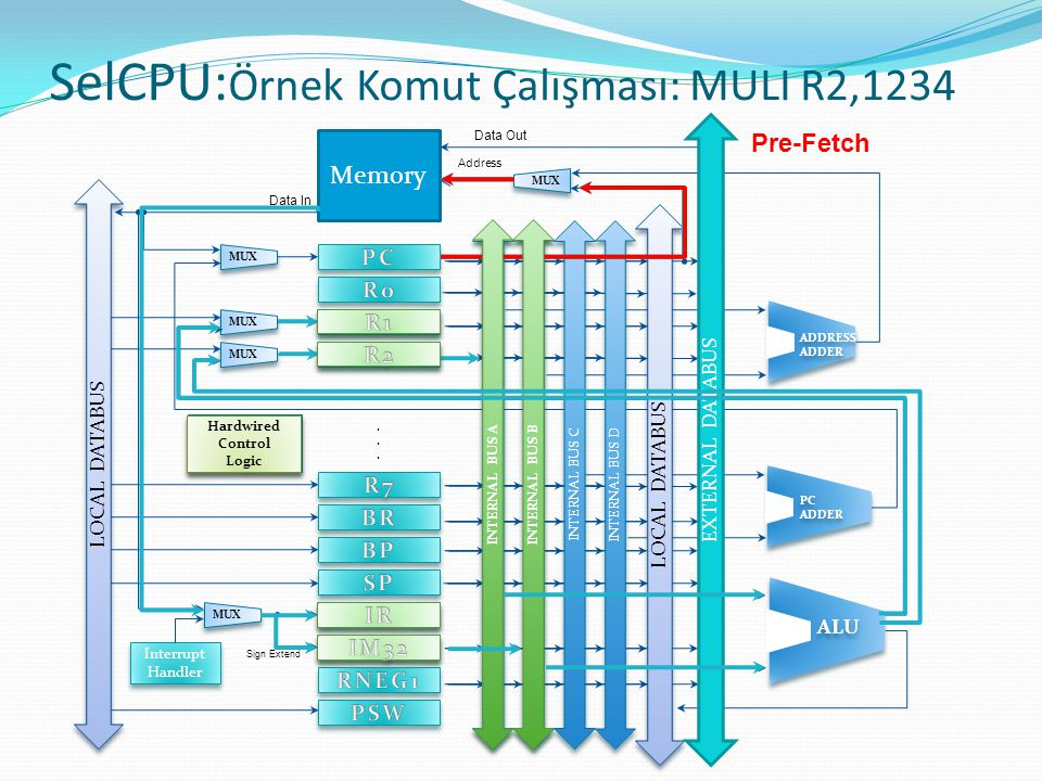 SelCPU:Örnek Komut Çalışması: MULI R2,1234