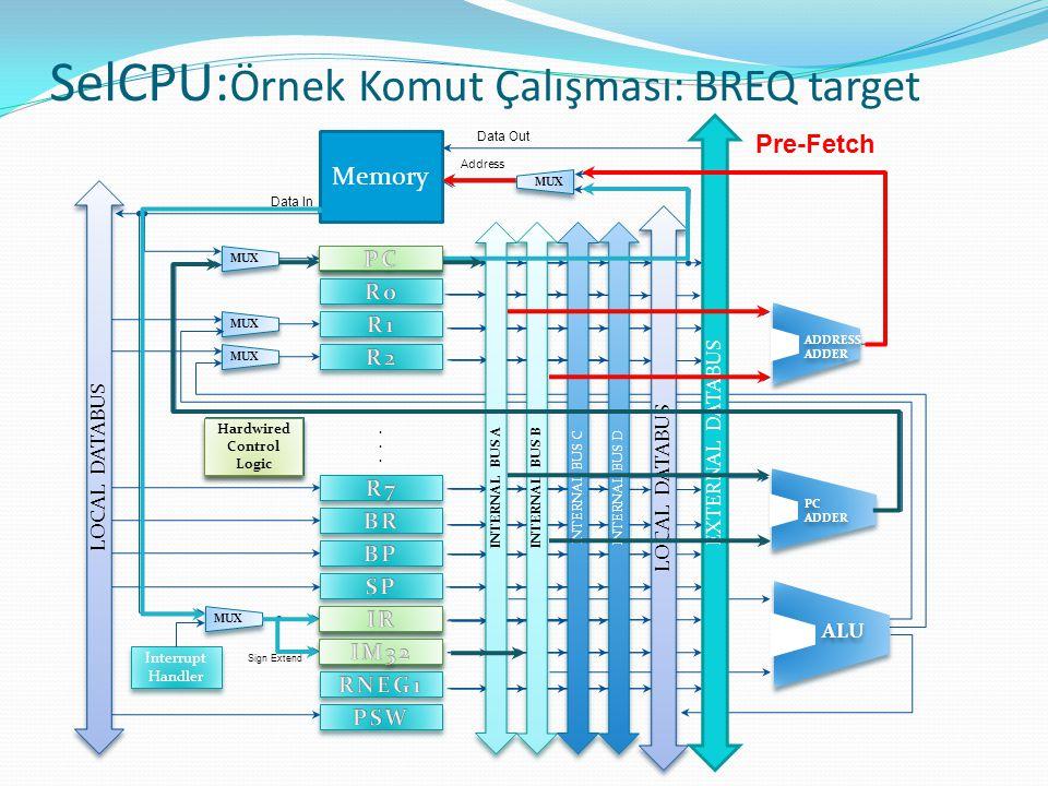 SelCPU:Örnek Komut Çalışması: BREQ target