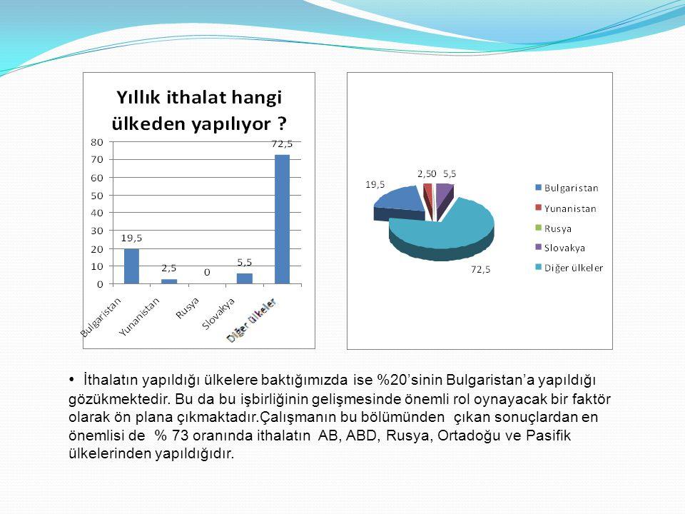 İthalatın yapıldığı ülkelere baktığımızda ise %20'sinin Bulgaristan'a yapıldığı gözükmektedir.