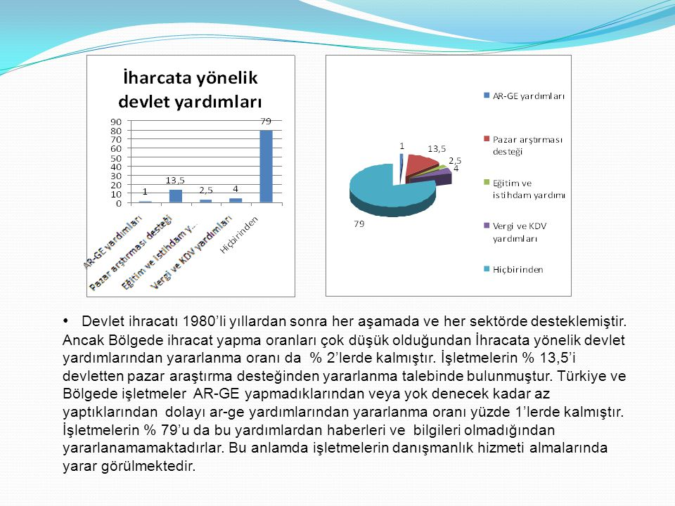 Devlet ihracatı 1980'li yıllardan sonra her aşamada ve her sektörde desteklemiştir.