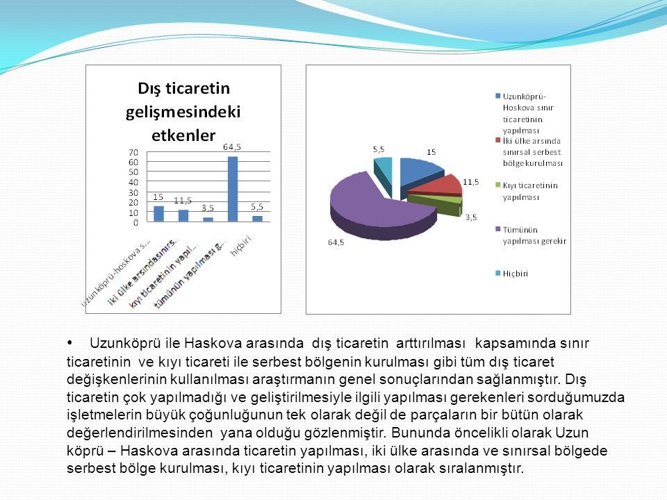 Uzunköprü ile Haskova arasında dış ticaretin arttırılması kapsamında sınır ticaretinin ve kıyı ticareti ile serbest bölgenin kurulması gibi tüm dış ticaret değişkenlerinin kullanılması araştırmanın genel sonuçlarından sağlanmıştır.