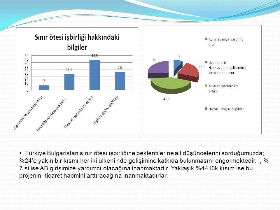 Türkiye Bulgaristan sınır ötesi işbirliğine beklentilerine ait düşüncelerini sorduğumuzda; %24'e yakın bir kısmı her iki ülkeni nde gelişimine katkıda bulunmasını öngörmektedir.