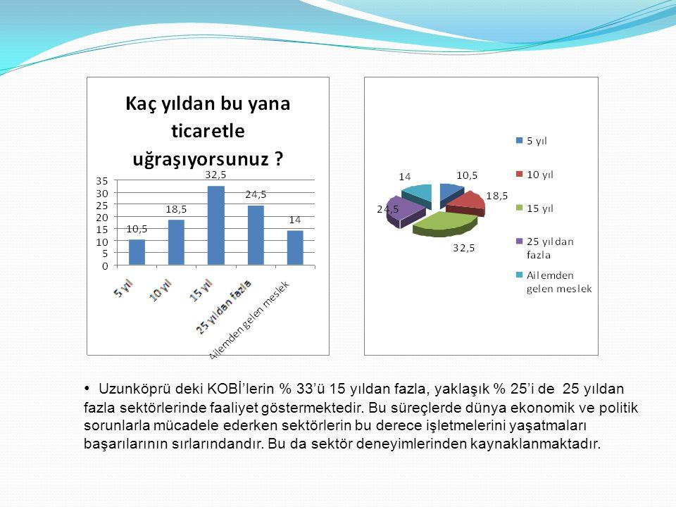 Uzunköprü deki KOBİ'lerin % 33'ü 15 yıldan fazla, yaklaşık % 25'i de 25 yıldan fazla sektörlerinde faaliyet göstermektedir.
