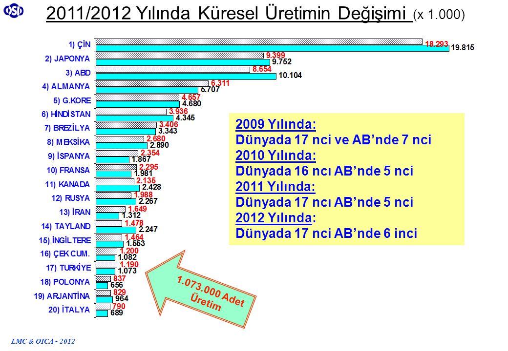 2011/2012 Yılında Küresel Üretimin Değişimi (x 1.000)