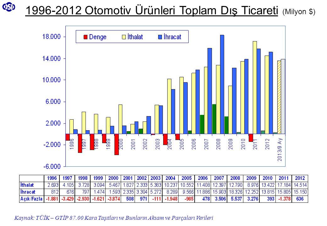 1996-2012 Otomotiv Ürünleri Toplam Dış Ticareti (Milyon $)