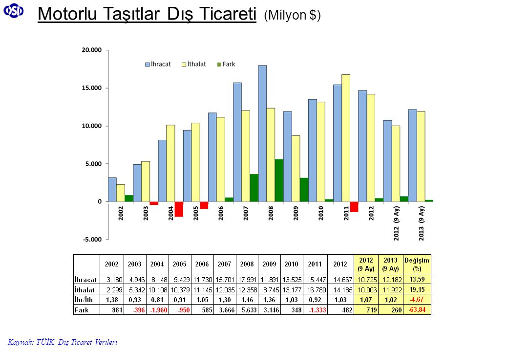 Motorlu Taşıtlar Dış Ticareti (Milyon $)