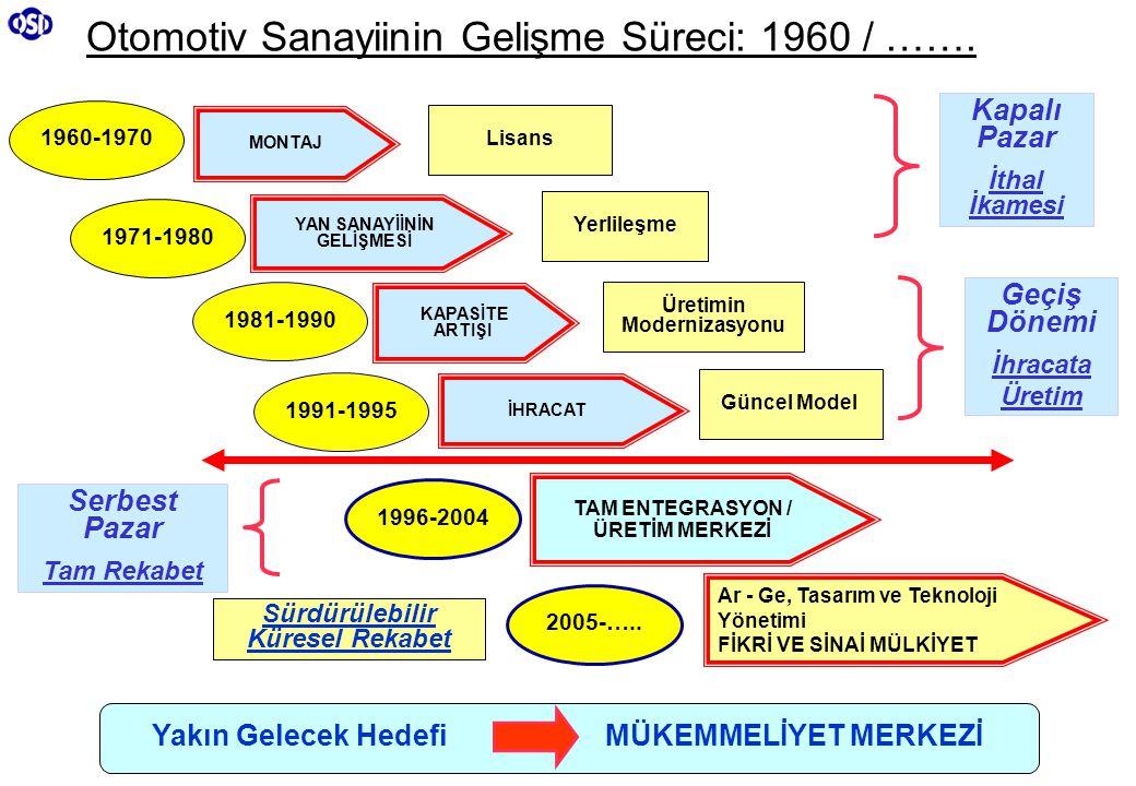 Otomotiv Sanayiinin Gelişme Süreci: 1960 / …….
