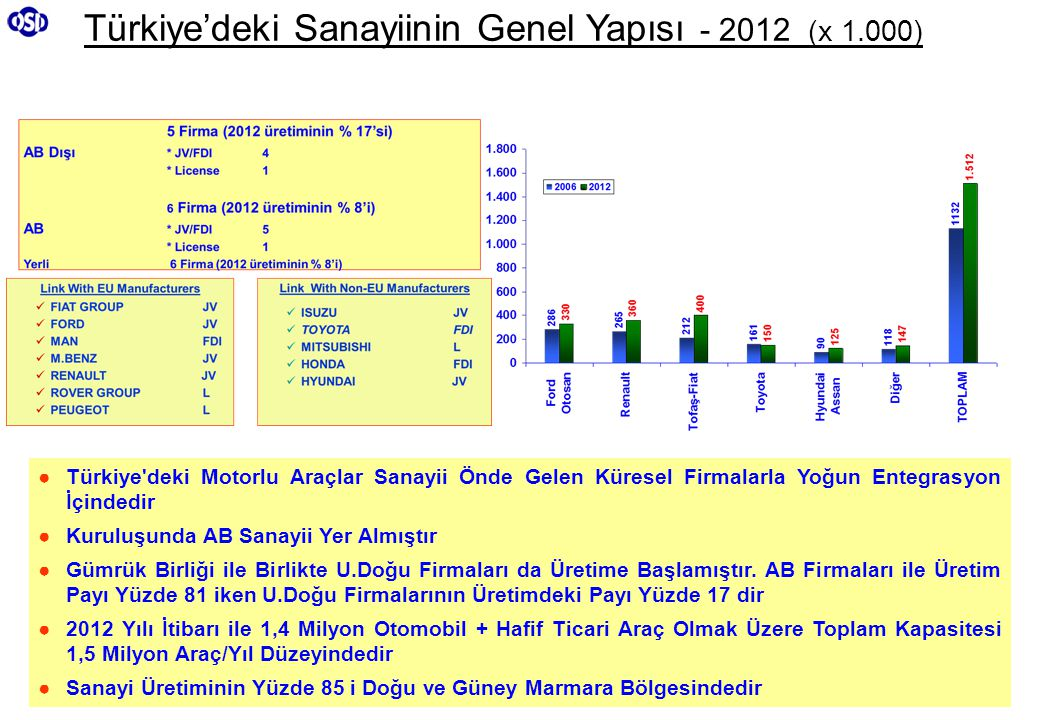 Türkiye'deki Sanayiinin Genel Yapısı - 2012 (x 1.000)