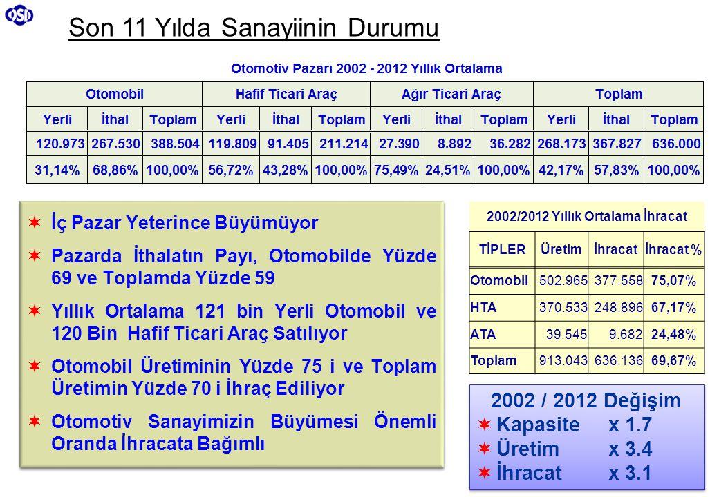 2002/2012 Yıllık Ortalama İhracat
