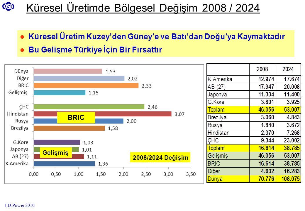 Küresel Üretimde Bölgesel Değişim 2008 / 2024