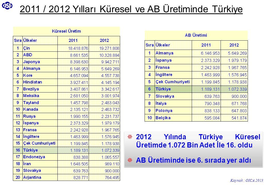 2011 / 2012 Yılları Küresel ve AB Üretiminde Türkiye