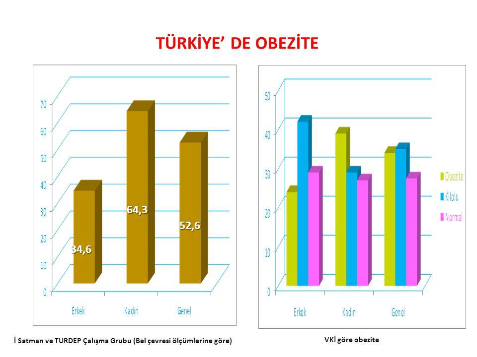 TÜRKİYE' DE OBEZİTE 64,3. 52,6. 34,6. İ Satman ve TURDEP Çalışma Grubu (Bel çevresi ölçümlerine göre)