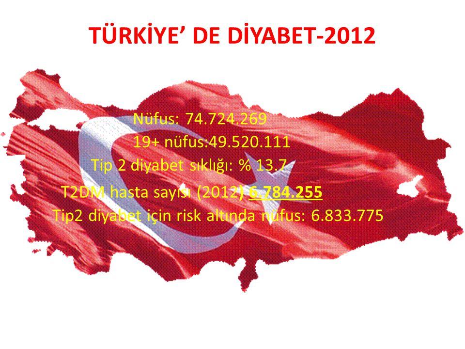 TÜRKİYE' DE DİYABET-2012 Nüfus: 74.724.269 19+ nüfus:49.520.111