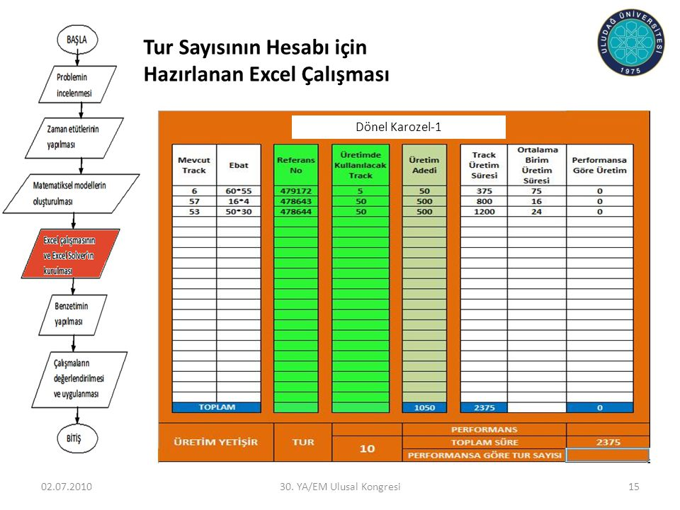 Tur Sayısının Hesabı için Hazırlanan Excel Çalışması