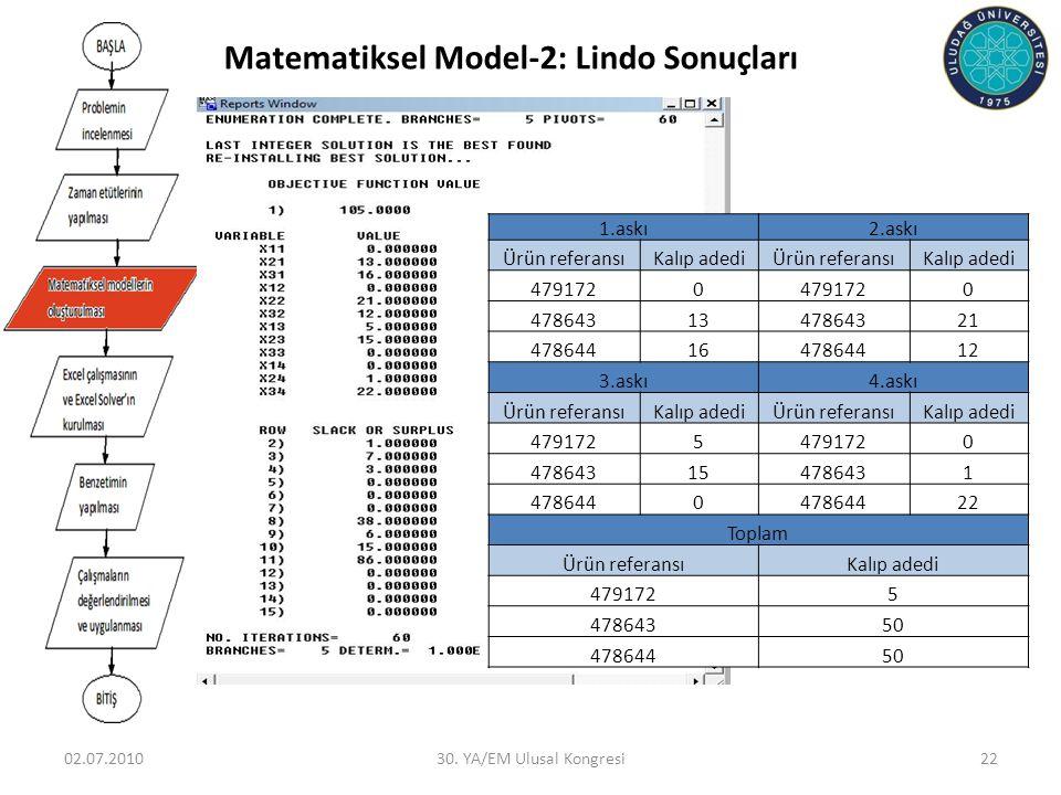 Matematiksel Model-2: Lindo Sonuçları