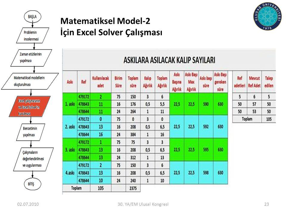 Matematiksel Model-2 İçin Excel Solver Çalışması