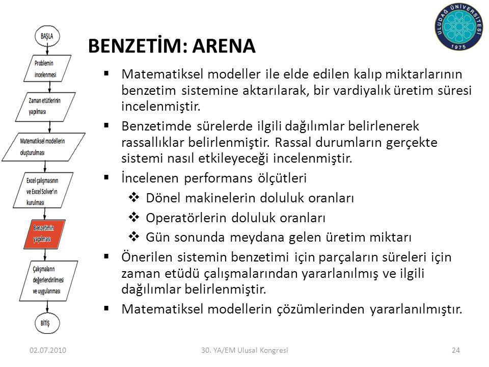 BENZETİM: ARENA Matematiksel modeller ile elde edilen kalıp miktarlarının benzetim sistemine aktarılarak, bir vardiyalık üretim süresi incelenmiştir.