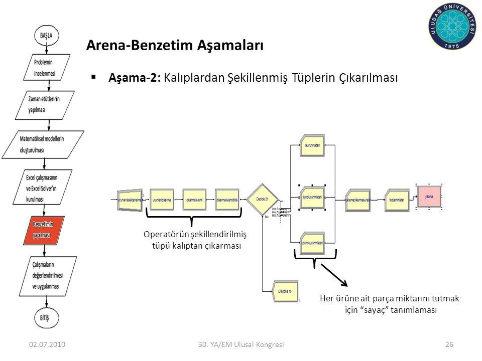 Arena-Benzetim Aşamaları