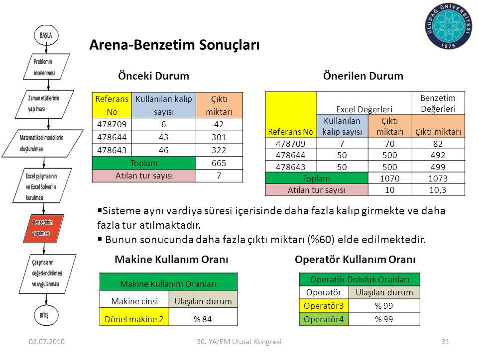 Arena-Benzetim Sonuçları
