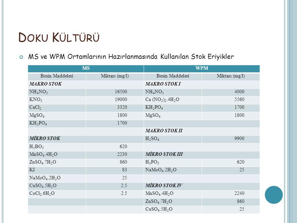 Doku Kültürü MS ve WPM Ortamlarının Hazırlanmasında Kullanılan Stok Eriyikler. MS. WPM. Besin Maddeleri.