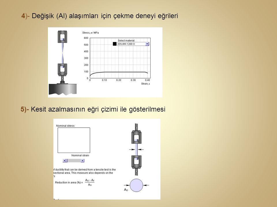 4)- Değişik (Al) alaşımları için çekme deneyi eğrileri