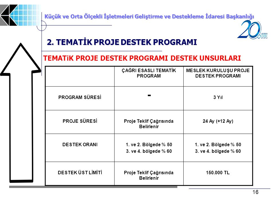 - 2. TEMATİK PROJE DESTEK PROGRAMI