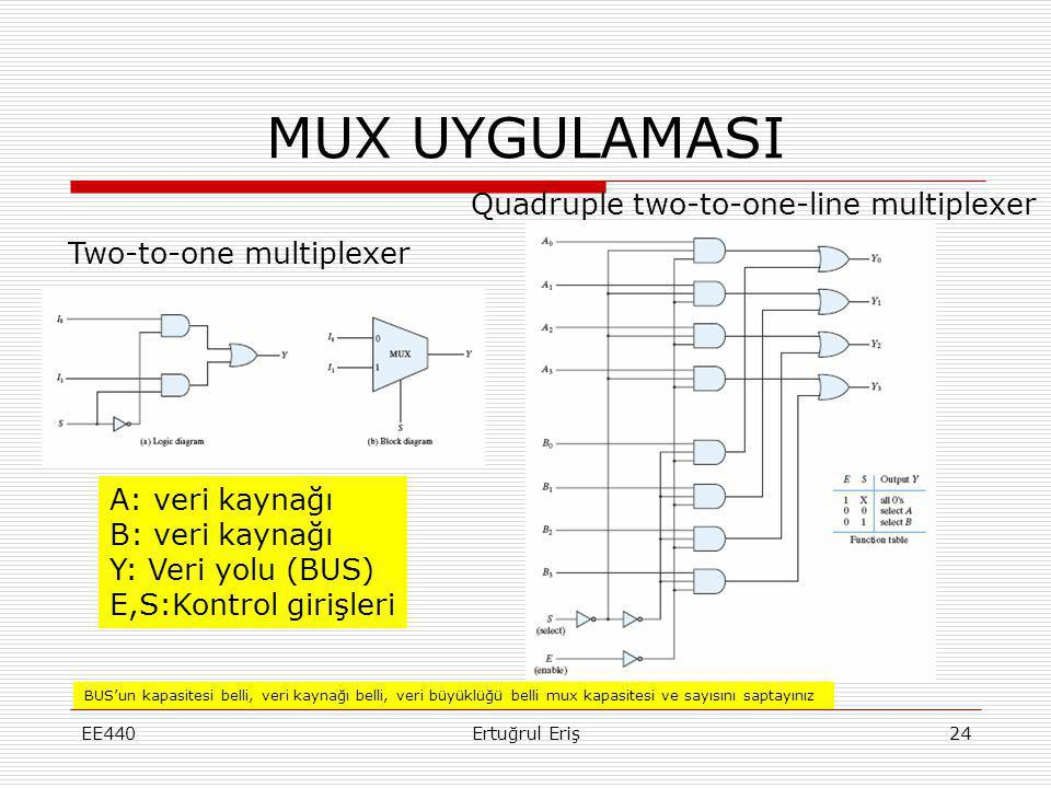 MUX UYGULAMASI Quadruple two-to-one-line multiplexer