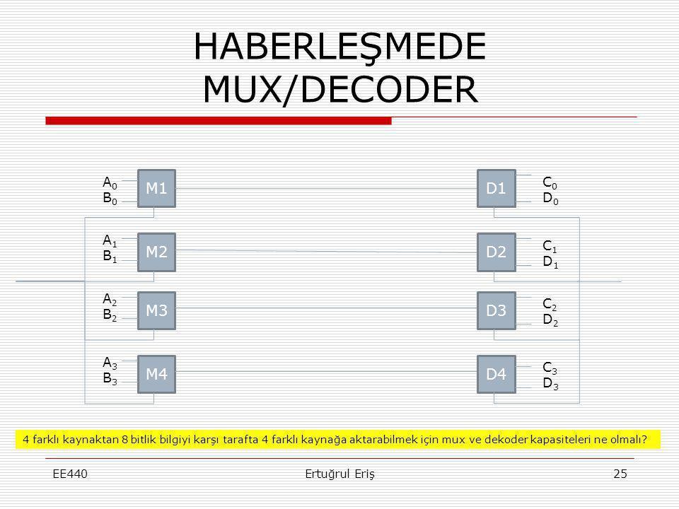 HABERLEŞMEDE MUX/DECODER