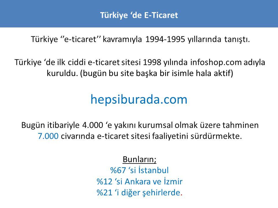hepsiburada.com Türkiye 'de E-Ticaret