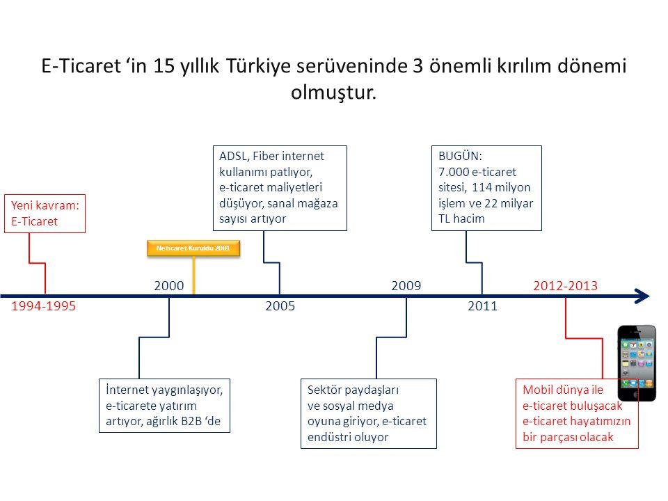 E-Ticaret 'in 15 yıllık Türkiye serüveninde 3 önemli kırılım dönemi olmuştur.