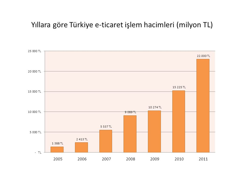 Yıllara göre Türkiye e-ticaret işlem hacimleri (milyon TL)