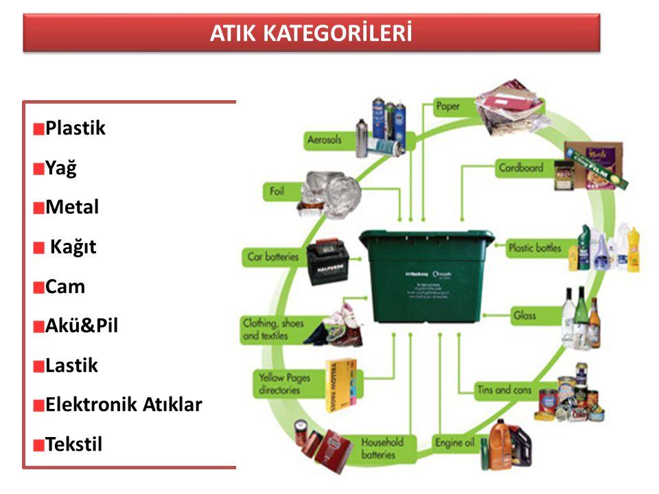 ATIK KATEGORİLERİ Plastik Yağ Metal Kağıt Cam Akü&Pil Lastik