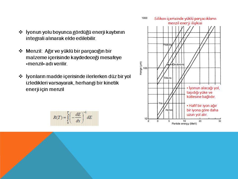 İyonun yolu boyunca gördüğü enerji kaybının integrali alınarak elde edilebilir.