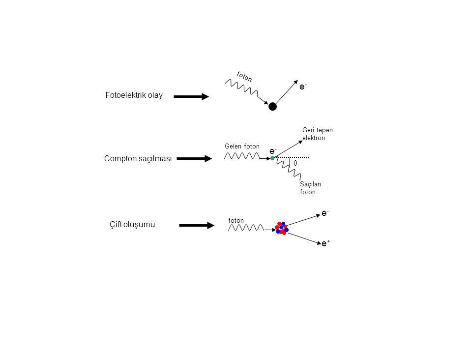 e- e+ Fotoelektrik olay Compton saçılması θ Çift oluşumu Geri tepen