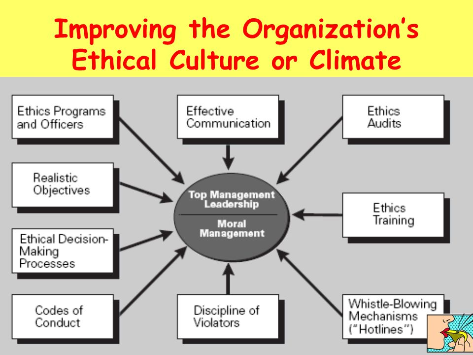 Improving the Organization's Ethical Culture or Climate