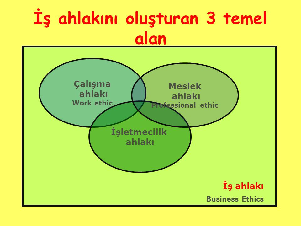 İş ahlakını oluşturan 3 temel alan