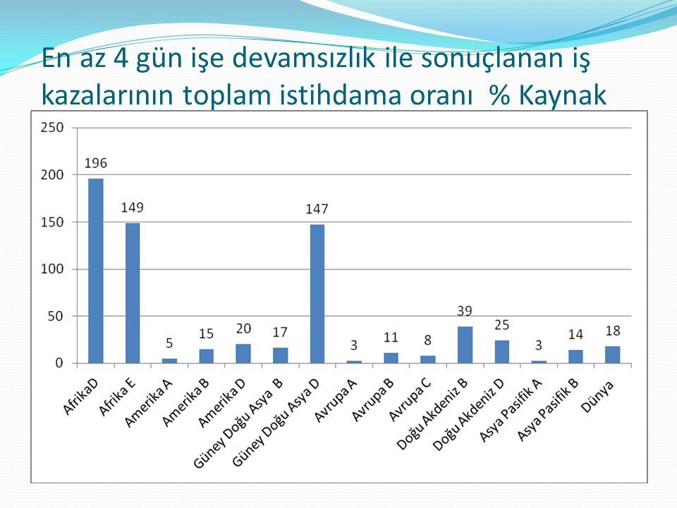 En az 4 gün işe devamsızlık ile sonuçlanan iş kazalarının toplam istihdama oranı % Kaynak Hämäläinen,Saarela,Takala, 2009:129içinde Karadeniz 2012)