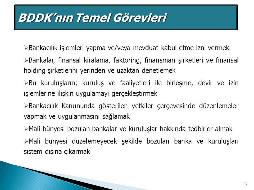 BDDK BDDK'nın Temel Görevleri